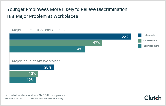 Younger employees more likely to believe discrimination is a major problem at workplaces