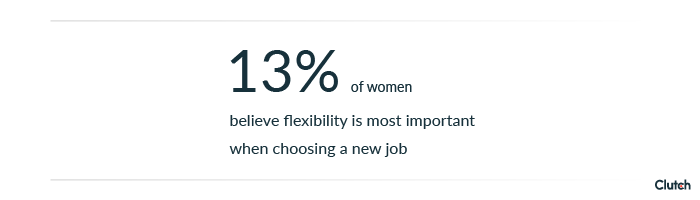 13% of women prefer flexibility at work.