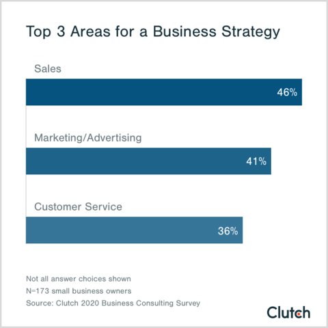 Sales, marketing and advertising, and customer service top the list of areas in which businesses create a strategy.