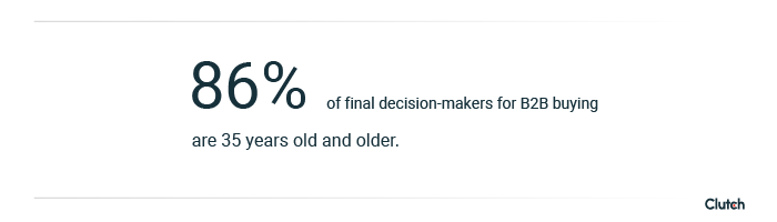 86% of final B2B buying decisions are made by people 35 and older