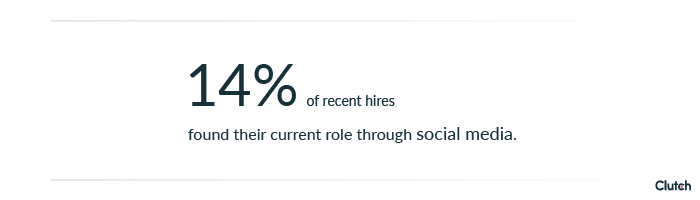 14% of people find jobs through social media.