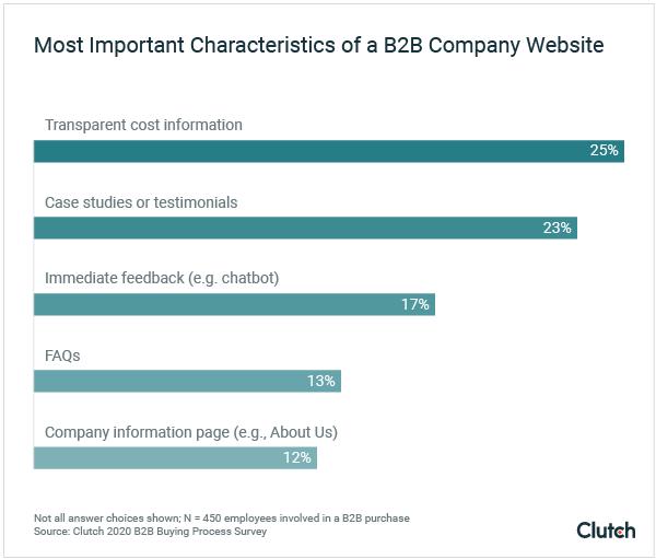 Most Important Characteristics of a B2B Company Website