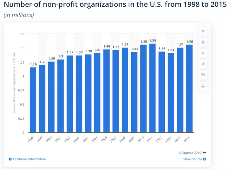 number of non-profit organizations in the U.S. increasing over 20 years