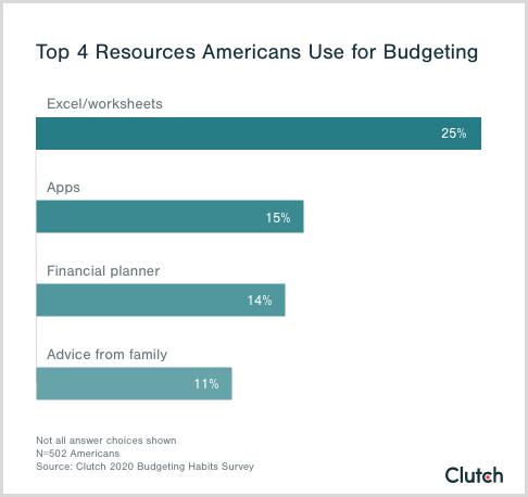 top 4 resources for budgeting