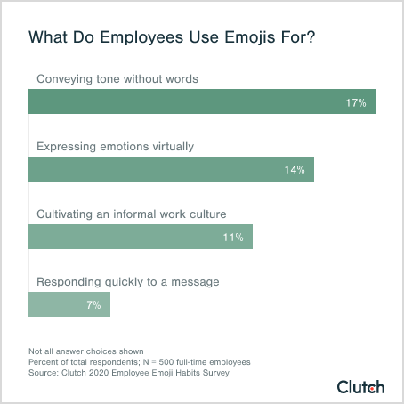 What Do Employees Use Emojis For?