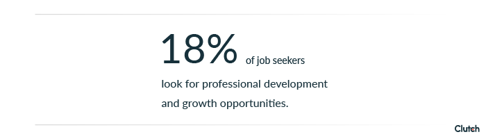18% of job seekers want professional development opportunities.