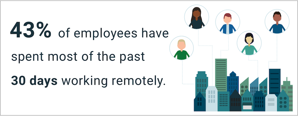 43% of employees have spent most of the past 30 days working remotely.
