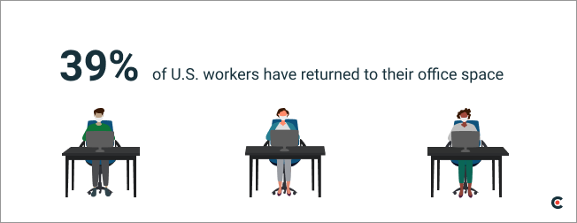 39% of U.S. workers have returned to their office space.