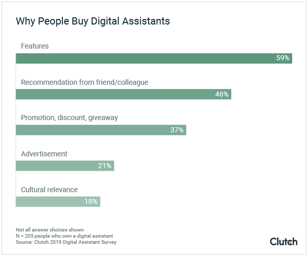 Why People Buy Digital Assistants