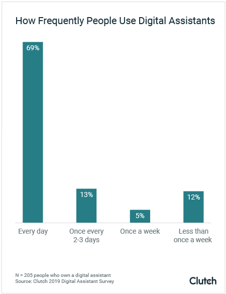 How Frequently People Use Digital Assistants