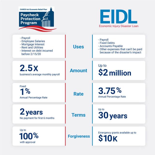 Paycheck Protection Program EIDL