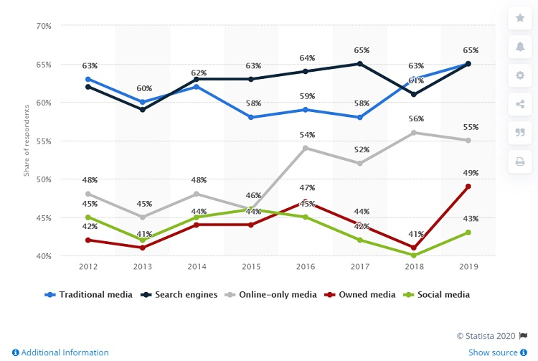 A graph that shows the change in survey respondents' trust of certain media channels (traditional media, search engines, online-only media, owned media, and social media) annually from 2012 to 2019.