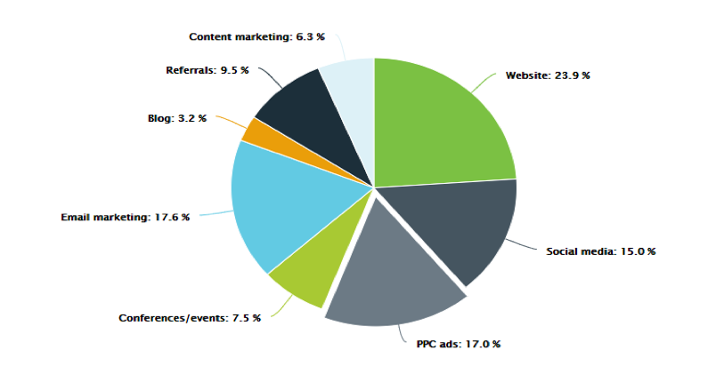 Digital Marketing Pie Chart