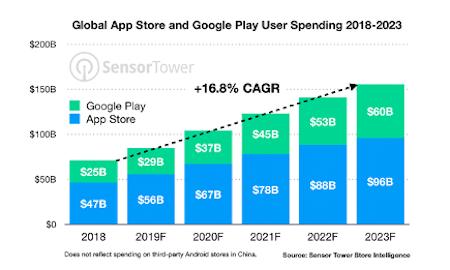 Global User Spending Chart