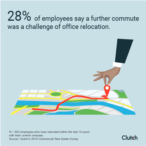 28% of employees say a further commute was a challenge of office relocation