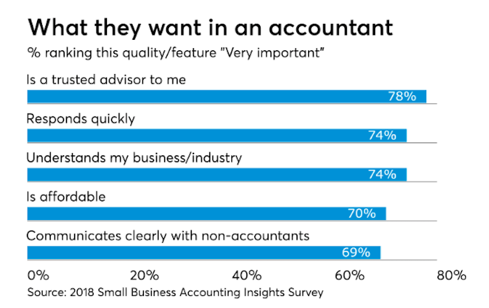 graph showing what businesses look for when hiring an accountant