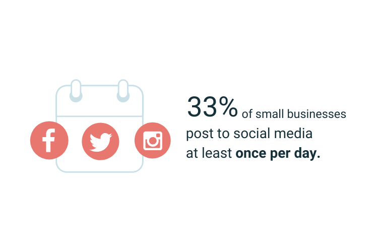 33% of small businesses post on social media at least once a day.