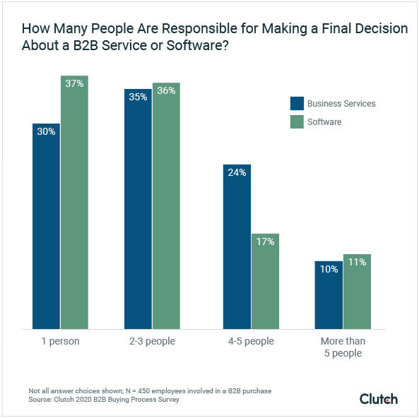 Number of People Responsible for Making Final B2B Buying Decisions