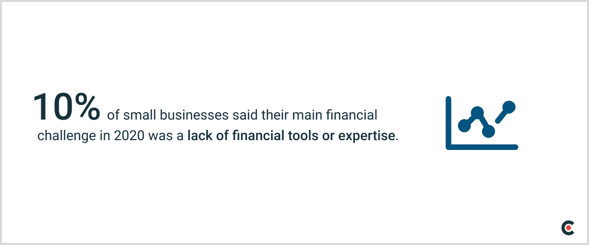 10% of small businesses said their main financial challenge in 2020 was a lack of financial tools or expertise.
