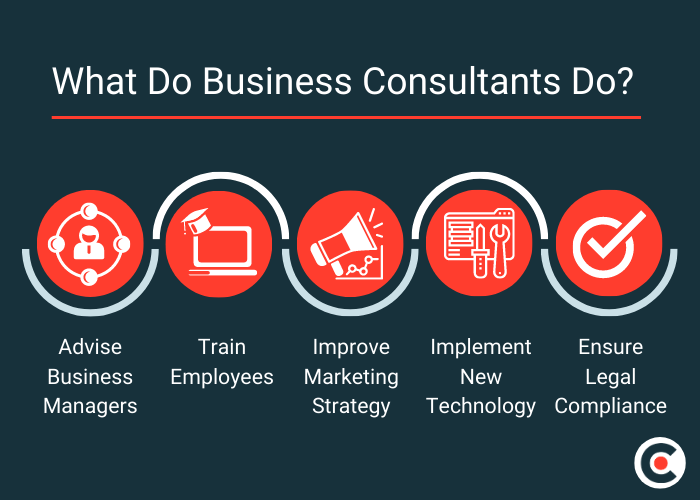 What Do Business Consultants Do?