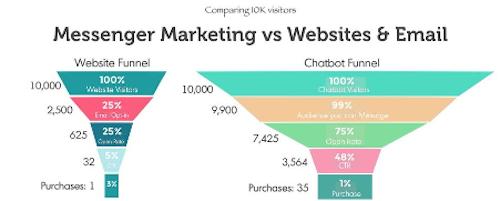 Chatbot Sales Funnel