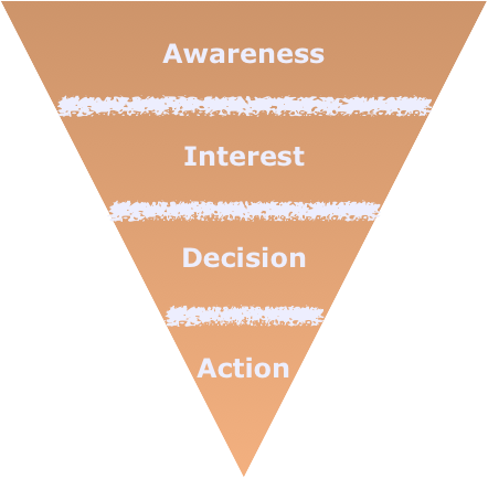 A sales funnel starts with awareness and ends with an action.
