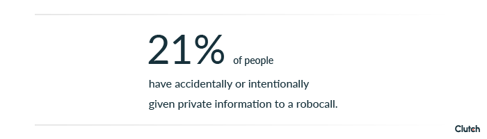 21% of respondents have accidentally or intentionally given their private information to a robocall