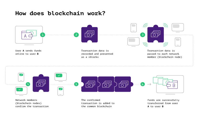 How to Choose the Right Blockchain Network for Your Decentralized Project