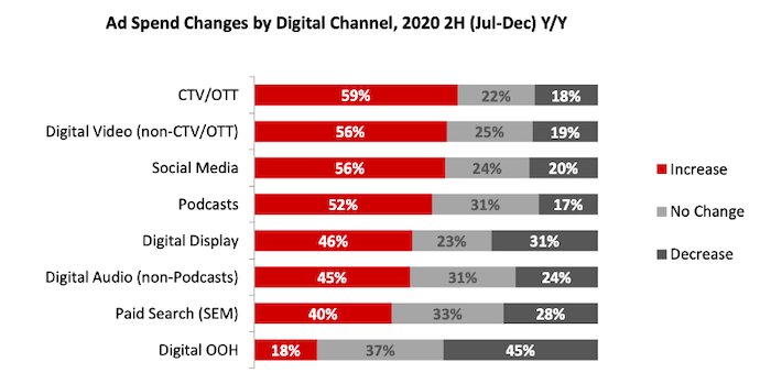 2020 Ad Spend Changes by Digital Channel