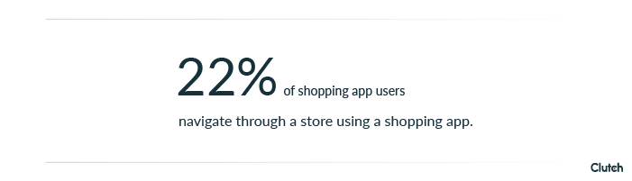 22% of shopping app users navigate through a store using a shopping app.