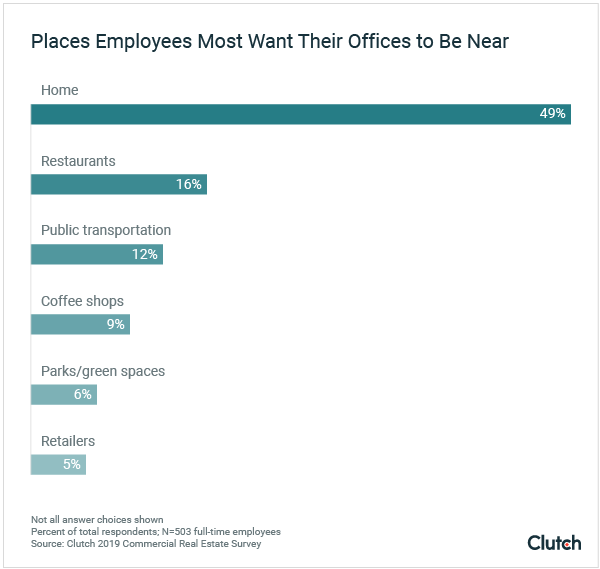 Places Employees Most Want Their Offices to Be Near