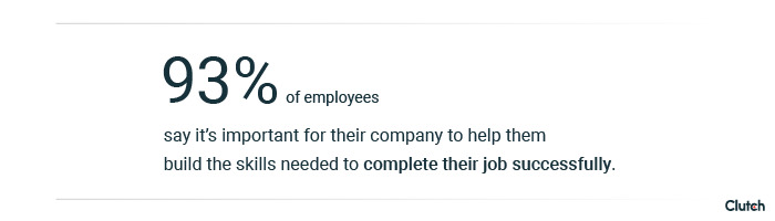 93% of employees say it's important for their company to help them build skills needed to complete their job successfully.