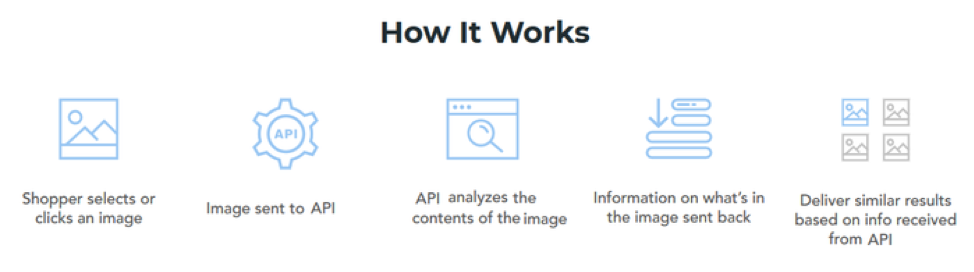 In visual search, the shopper selects or clicks an image, an image is sent to API, an API analyzes the contents of the image, information on what's on the image is sent back, and then results are delivered.