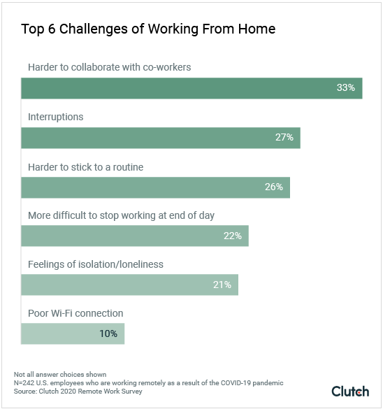 Top 6 challenges of working from home