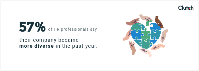 57% of HR professionals say their company became more diverse in the past year