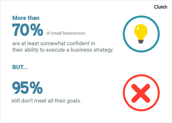 While 70% of small business owners are confident in their ability to execute on a business strategy, 95% still fall short of meeting all of their goals.