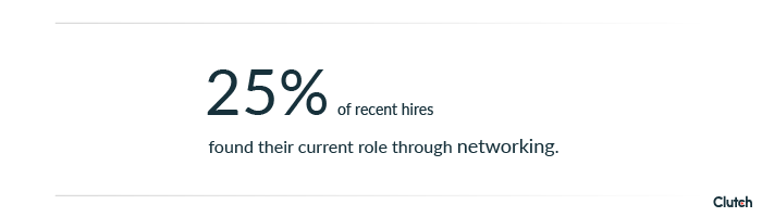 25% of people find jobs through networking.