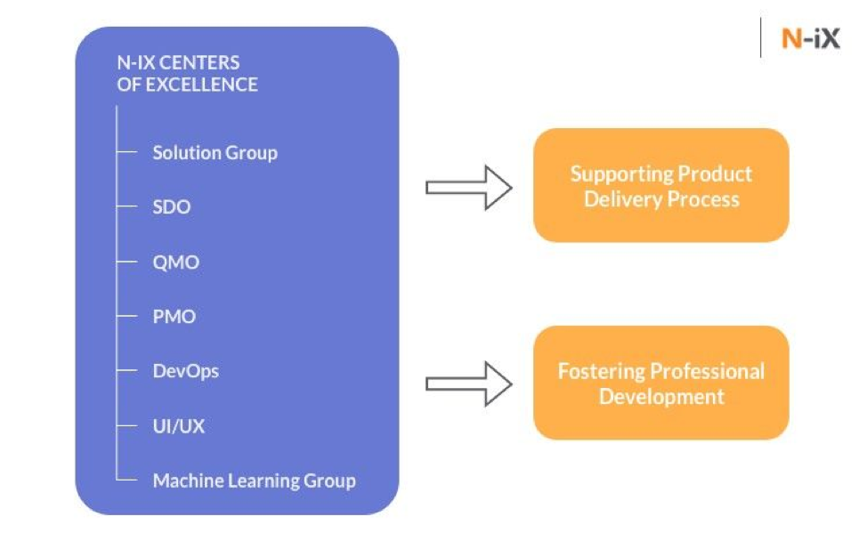 N-iX centers of excellence have a structured hierarchy of people responsible for supporting the product delivery process and fostering professional development.