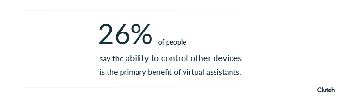 26% of people say the ability to control other devices is the primary benefit of a virtual assistant