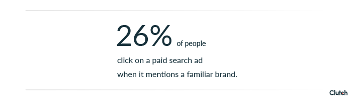 26% of people click on a paid search ad when it mentions a familiar brand