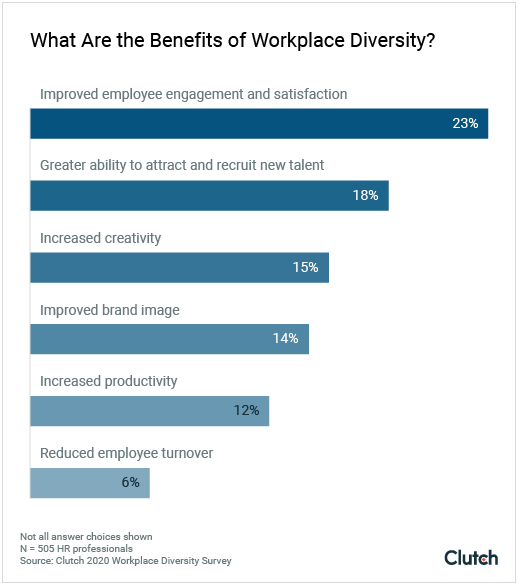 what are the benefits of workplace diversity?