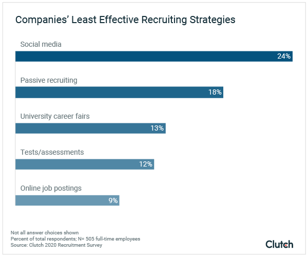 Least effective recruiting strategies data
