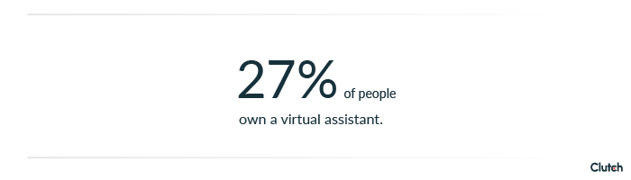 27% of people own a virtual assistant