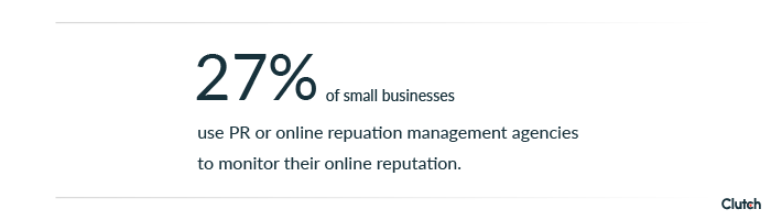 27% of small businesses use PR or online reputation management agencies to monitor their online reputation.