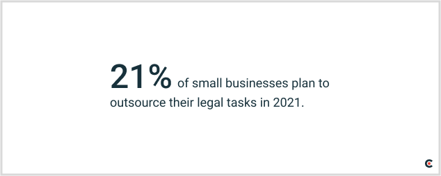 21% of small businesses plan to outsource their legal tasks in 2021.