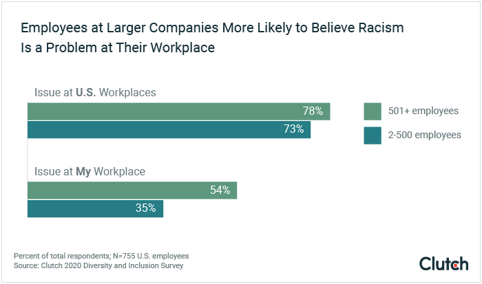 Employees at larger companies more likely to believe racism is a problem at their workplace