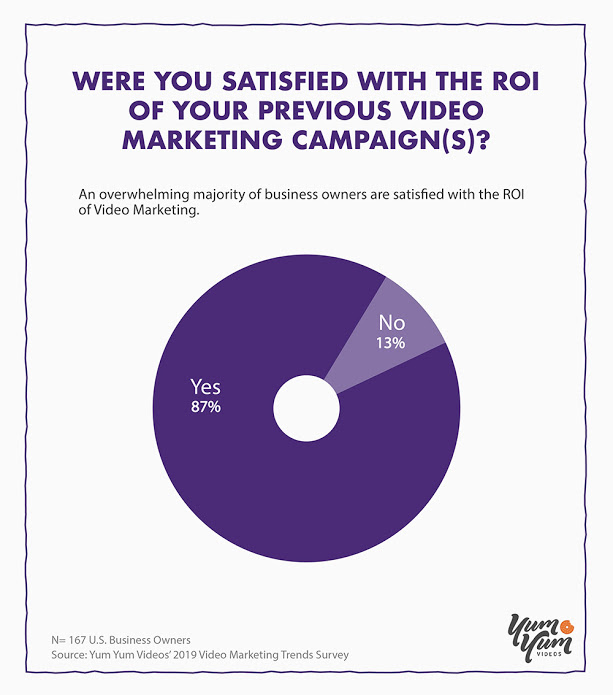 Were You Satisfied With the ROI of Your Previous Video Marketing Campaigns?