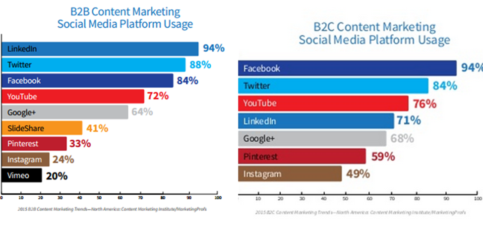B2B Content Marketing Graph