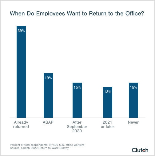 Graph of employee preferences on when to return to work