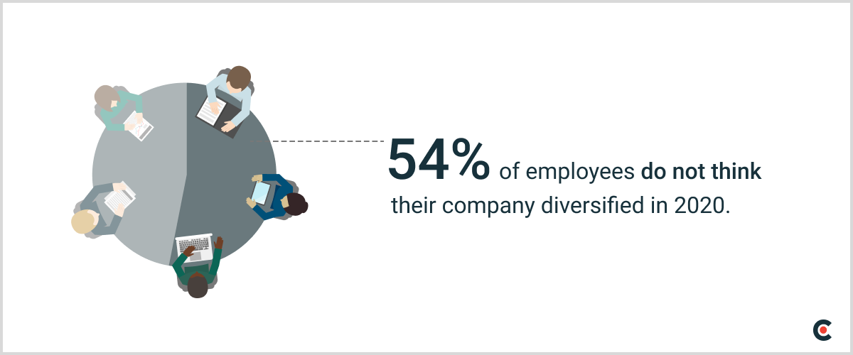 54% of employees do not think their company diversified in 2020